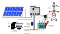 Солнечная электростанция с установкой 30 кВт