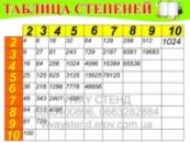 Стенд в класс математики Таблица степеней
