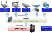Блок приема и конвертации даных - РИФ