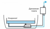 Дренажная помпа для кондиционеров Ballu,Electrolux,Zanussi.