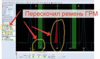 Диагностика и установка фаз ГРМ
