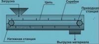 Конвейеры cкребковые В=200 - 1000 мм.