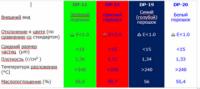 Флуоресцентные пигменты - характеристики