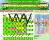 СТЕНД в кабинет химии 3 в 1 «Таблица Менделеева+Таблица рстворимости+Электрохимический ряд напряжений металлов