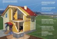 Строительство дома Умань (СИП)