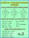 Стенд в класс математики «Свойства тригонометрических функций»