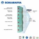 Беспружинный матрас Schlaraffia Active Flex