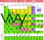 Стенд для кабинета химии «Таблица Менделеева»
