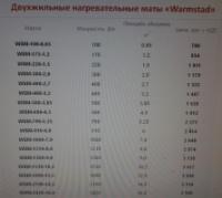 Тонкий теплый пол двухжильный нагревательный мат WARMSTAD WSM-680 Вт площадь обогрева 4,5 м2 комплект|escape:'html'