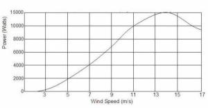 Ветроустановка 10 квт,ветряк,ветрогенератор 3000вт